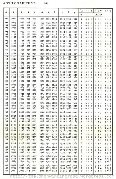 logarithm tables search results calendar 2015