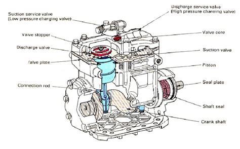 Kopling Magnet Ac Mobil dunia informasi masa kini cara kerja komponen ac mobil