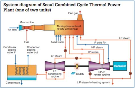 thermal power plant cycle diagram system diagram of seoul combined cycle thermal power plant