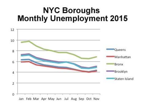 Unemployment Office Nyc by New York City Economic Outlook 2016 Nyc Economy On