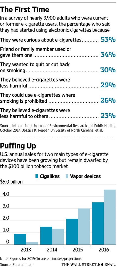Detox From The Furmaldahyde In Ecigs by Are E Cigarettes A Healthy Way To Quit Wsj