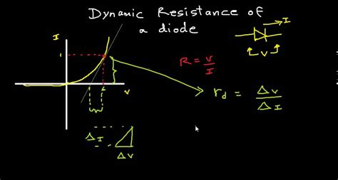 resistance with diode dynamic resistance of a diode