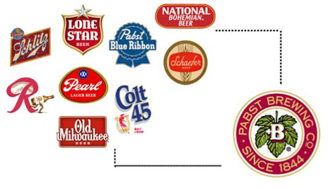 who owns coors light who actually owns your favorite beers
