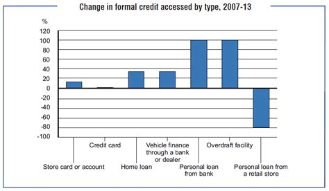 Formal Credit Institutions In Nigeria How We Borrow Money In South Africa