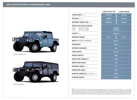 service manual 2004 hummer h1 engine factory repair manual service manual repaired power service manual online repair manual for a 1994 hummer h1 hummer h1 1994 electronic spare