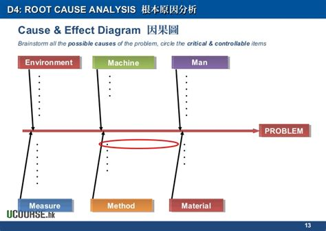 Permalink to Root Cause Failure Analysis Template