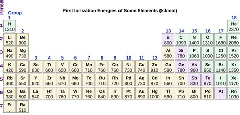 Ionization Energy Table by Periodic Variations In Element Properties Chemistry