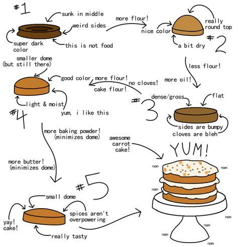 recipe flowchart walnut carrot cake building buttercream
