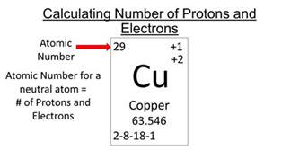 Number Of Protons In Copper Calculating Particles In A Atom Ppt