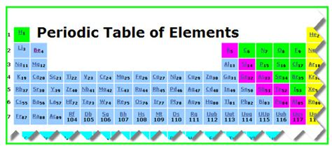 printable dynamic periodic table dynamic periodic table vancleave s science fun
