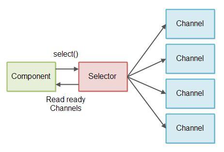 tutorial java nio java nio non blocking server