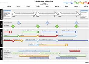 visio roadmap template roadmap template visio show kpis projects and deliveries