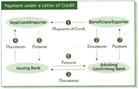 Letter Of Credit Payment Definition Td Canada Trust Small Business Foreign Currency Services