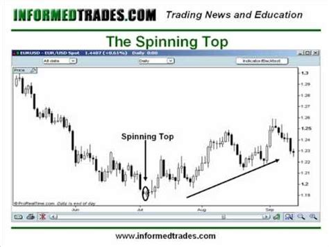 candlestick pattern spinning top 29 how to trade spinning tops and doji candlestick