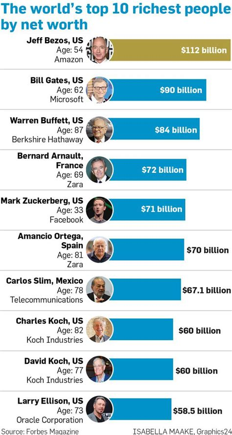 the world s top 10 richest by net worth graphics24