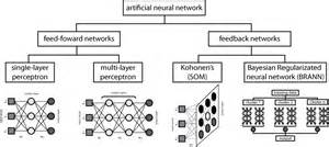 Html Table Example Applications Of Artificial Neural Networks In Chemical