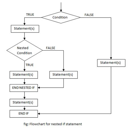 flowchart if if statements in c programming programtopia