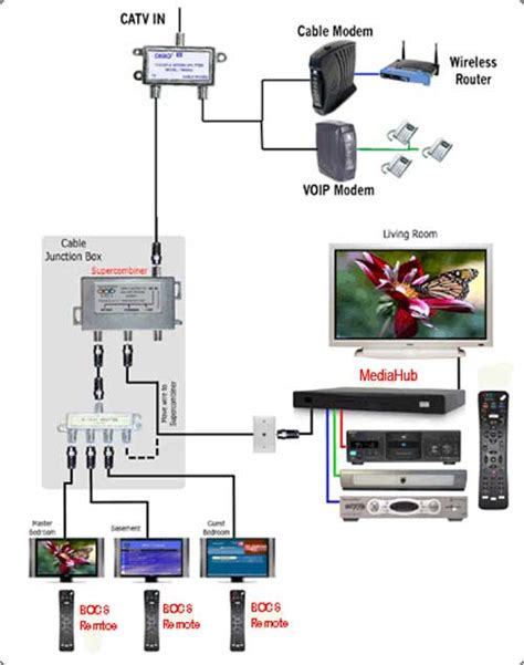 cable tv wiring diagrams 24 wiring diagram images