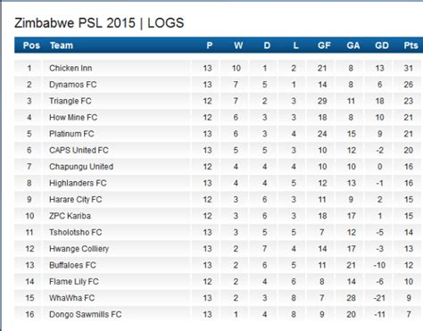 epl table how it works russia premier league log table brokeasshome com