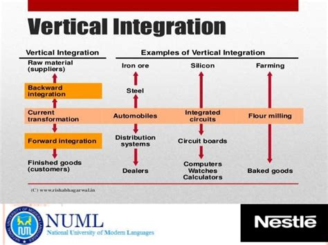 diagram of vertical integration horizontal and vertical integration of supply chain