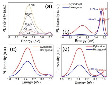 What Is The Average Room Temperature by Characterization Of Room Temperature Ferromagnetic Zn1