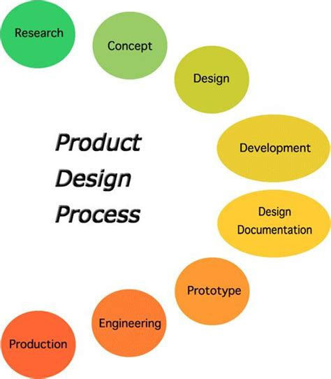 product layout explain product designers industrial design process product