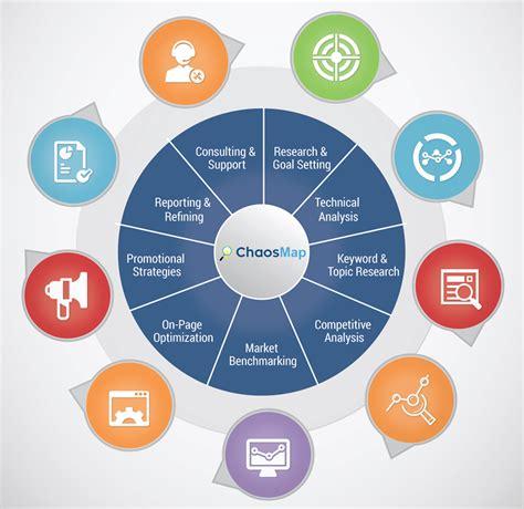 Search Engine Optimization Marketing Services 1 by Search Engine Optimization Services In Los Angeles