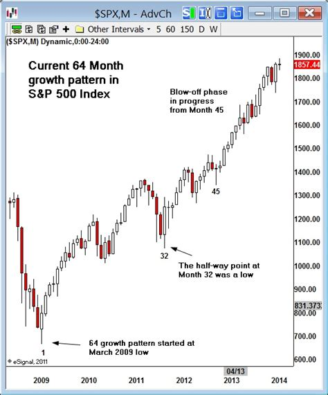 pattern day trader good or bad the 64 month bubble pattern gold eagle