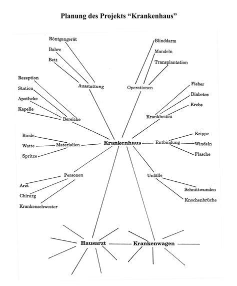 Reflexion Angebot Muster Excel Vorlage Text Text Text Beispiel Eines Projektstrukturplans Excel Projektplan Violett