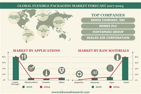 Can You Believe What Cosmetic Treatment Companies Will Do To Their Reputation packaging market growth industry