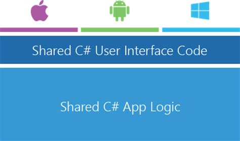 xamarin forms forms 1 developers io meet xamarin forms 3 native uis 1 shared code base