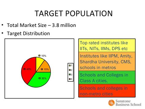 Mba Target Market Demographics by Captured Forever E Commerce Business Plan