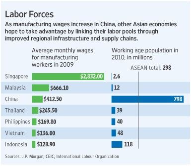 what is the minimum wage of thailand's competitors?