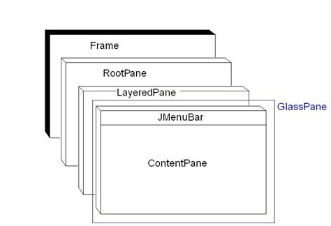 jframe swing java what is exactly a jpanel jframe jlayeredpane and