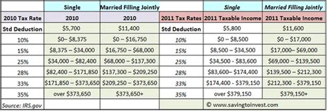 monthly deduction tables 2013 tax year 2011 tax brackets rates and federal taxable income