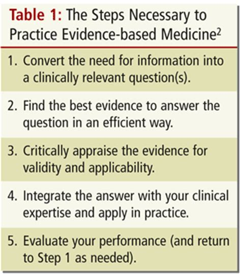 pattern and practice evidence chiropractic clinical practice guideline evidence based
