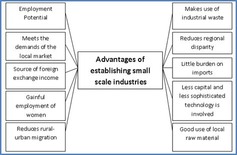 Types Of Cottage Industries by Cottage And Small Scale Industries In Pakistan