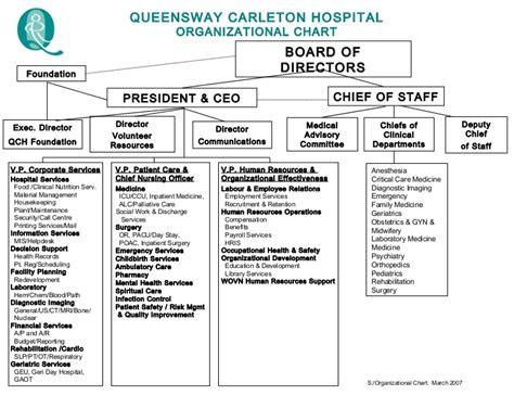 hospital organizational chart queensway carleton hospital organizational chart