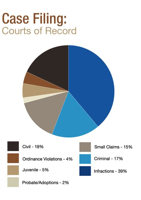Indiana Court Records Search 2010 Trial Court Statistics Indiana Court Times