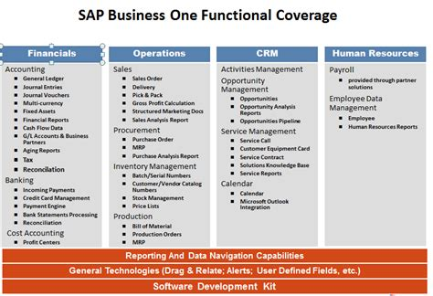 tutorial sap b1 sap businees one syllabus
