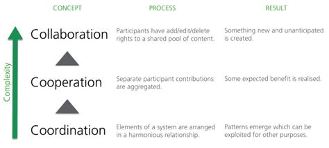 design collaboration meaning collaboration definition the 3 c s framework epic