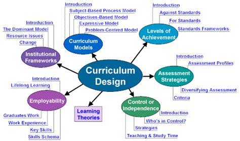 spectrum biographies harriet tubman curriculum design concept map curriculum and program