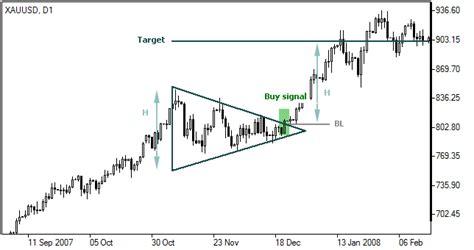 triangle pattern forex indicator symmetrical triangle pattern forex chart patterns ifcm