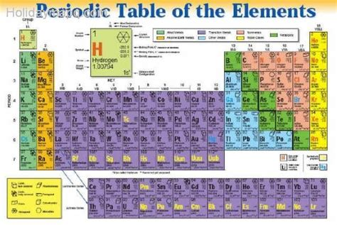 printable periodic table with metals and nonmetals detailed periodic table holidaymapq com