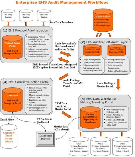 audit workflow mobile workflow audit management types