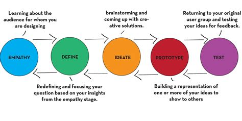 design thinking diagram design thinking global health an opportunity the pump