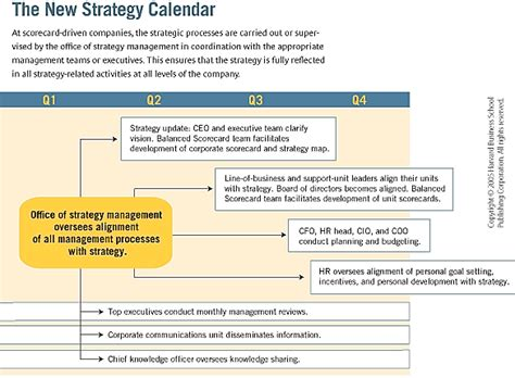 Mba Admissions Strategy Pdf by The Office Of Strategy Management