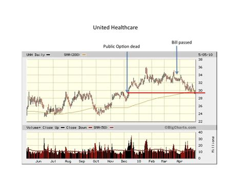 wethepeople wellpoint and united healthcare stock price