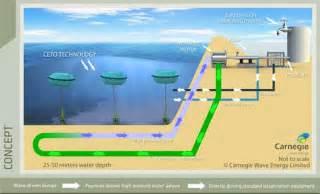 entsalzungsanlage haus carnegie wave energy to launch the world s wave