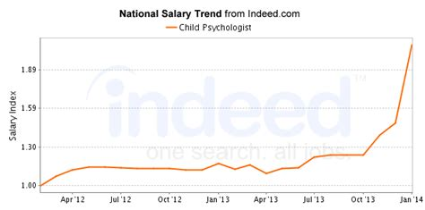 therapist salary with masters starting salaries for child psychologists